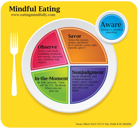 Source: EatingMindfully.com